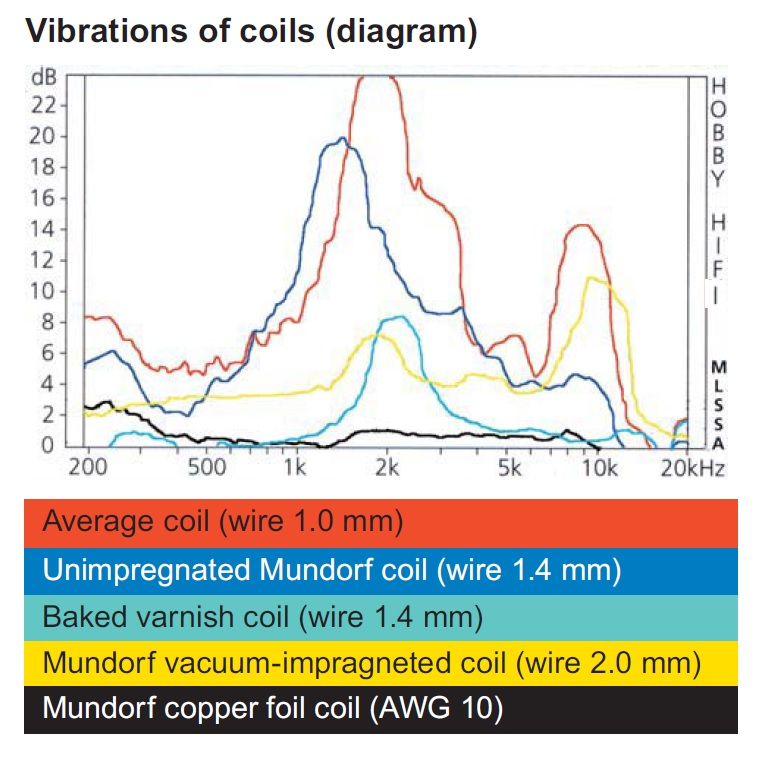 vibration of coils